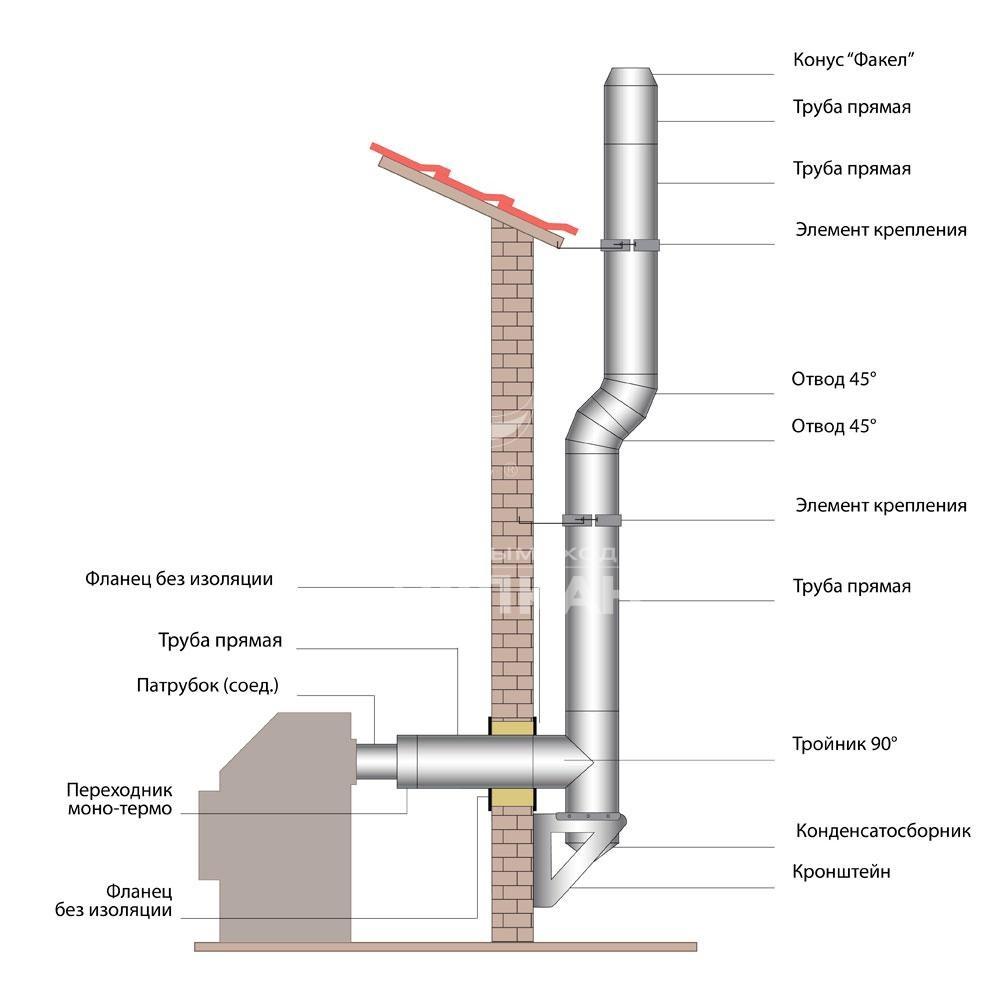 Схема монтажа дымохода ВУЛКАН от котла по наружной стене (двухконтурные элементы)