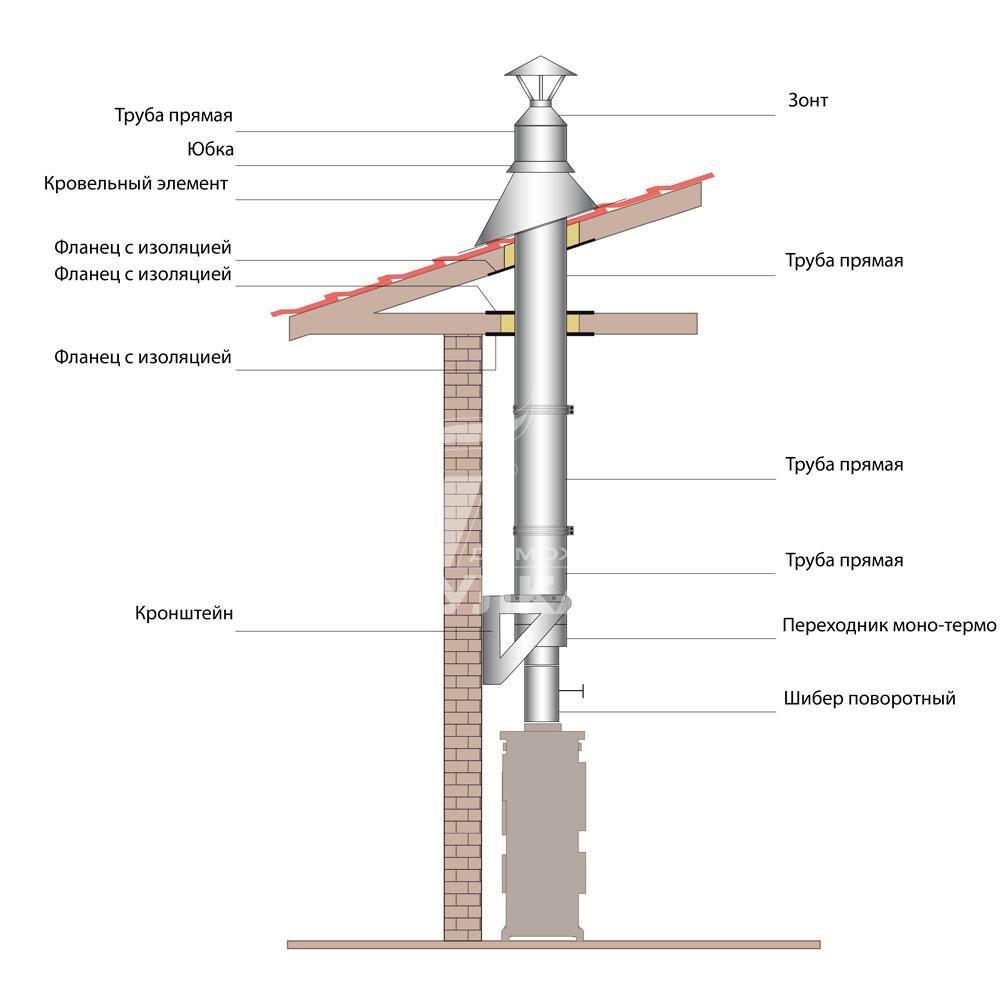 Схема монтажа дымохода ВУЛКАН от печи внутри строения (двухконтурные элементы)