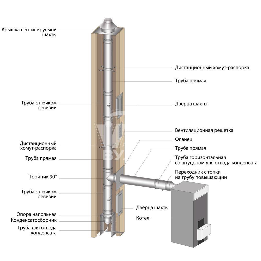 Схема монтажа дымохода ВУЛКАН от котла к основному дымоходу (одноконтурные элементы круглого сечения)