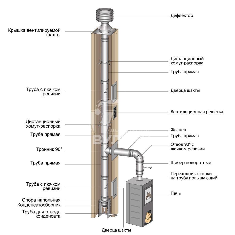 Схема монтажа дымохода ВУЛКАН от печи к основному дымоходу (одноконтурные элементы круглого сечения)
