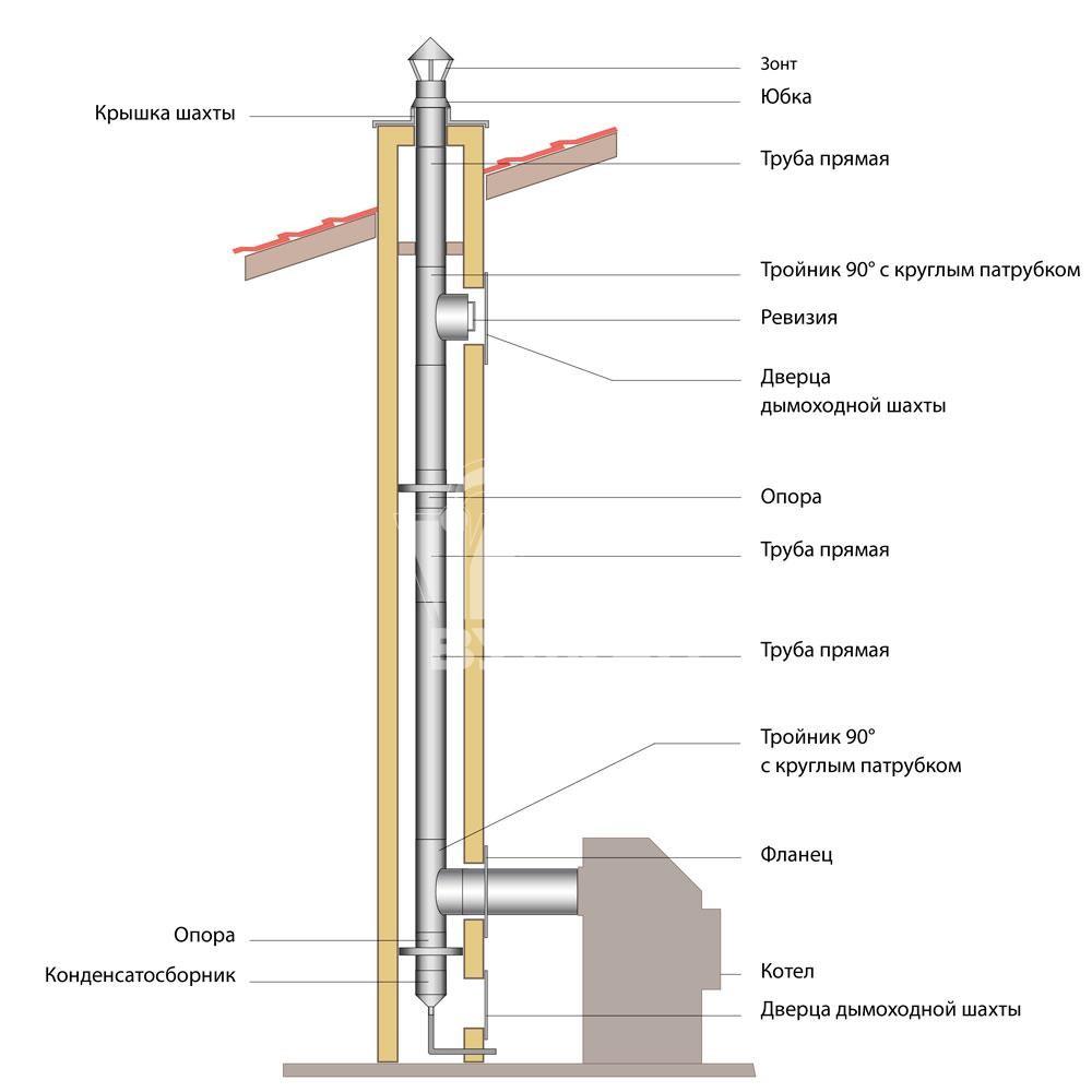 Схема монтажа дымохода ВУЛКАН от котла в возводимую шахту из огнестойкого материала (одноконтурные элементы овального сечения)