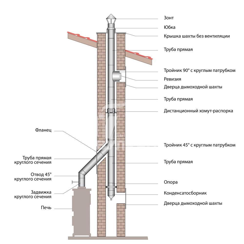 Схема монтажа дымохода ВУЛКАН от печи/камина методом загильзовки кирпичного канала (одноконтурные элементы овального сечения)